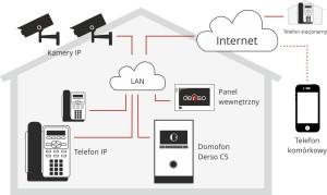 Derso domofony IP w domu jednorodzinnym