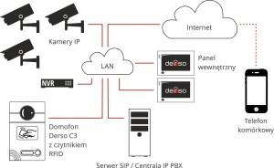 Derso domofony IP w firmie