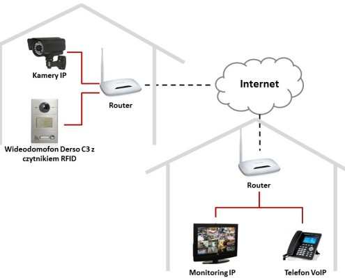 Domofon IP Derso zdalny nadzor
