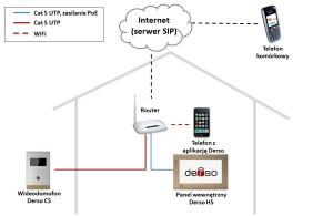 Domofony IP Derso nowoczesna instalacja domofonowa