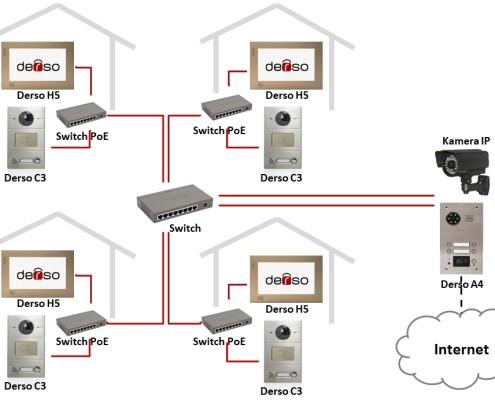 Wideodomofon IP Derso osiedla mieszkalne