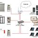 Derso Ip domofony IP w firmie