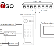 Kontroler drugiej bramy Derso IP schemat